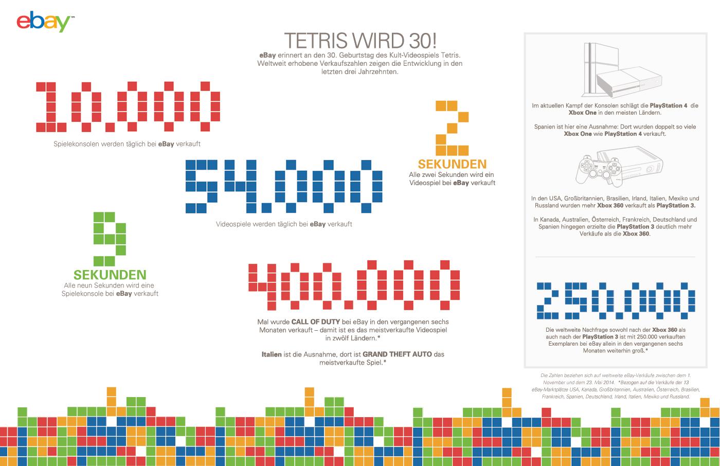 eBay Verkaufszahlen Tetris